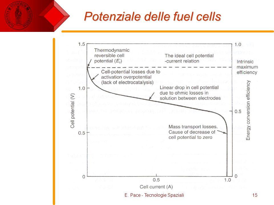 Potenziale delle fuel cells