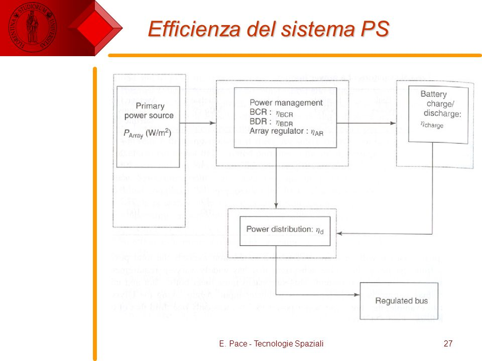 Efficienza del sistema PS