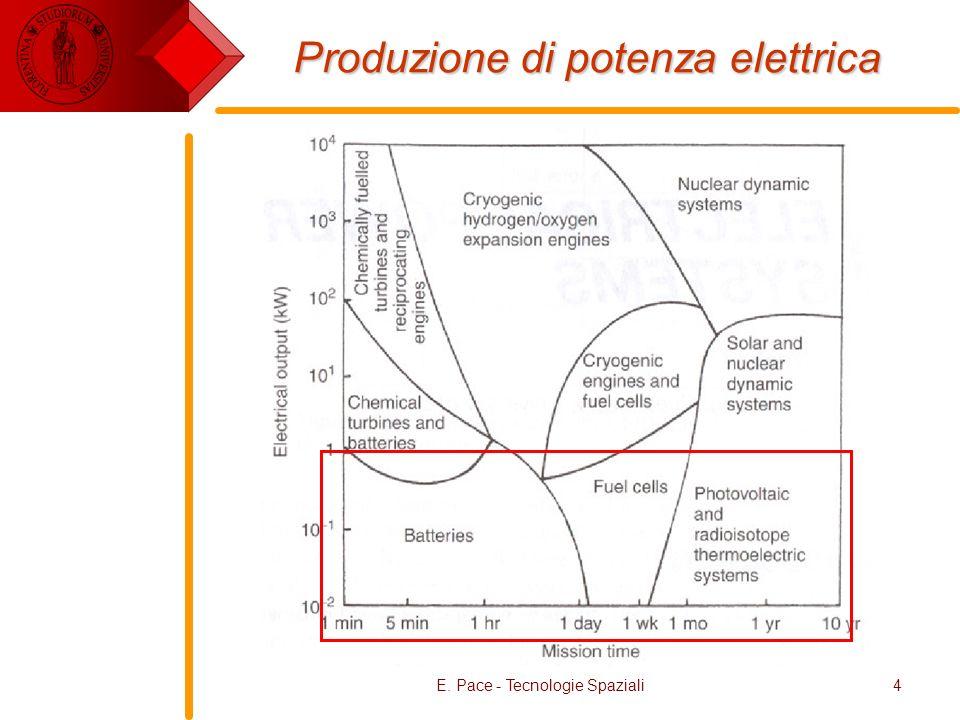 Produzione di potenza elettrica
