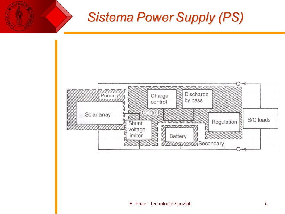 Sistema Power Supply (PS)