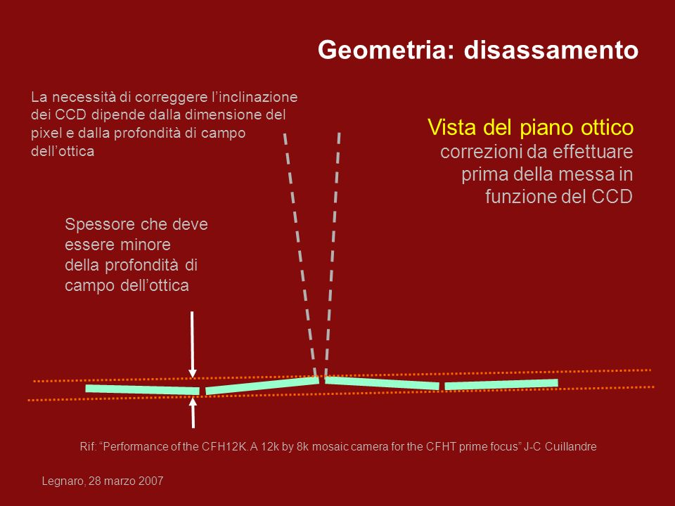 Geometria: disassamento