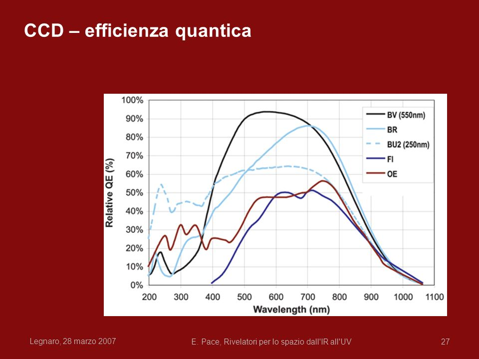 CCD – efficienza quantica