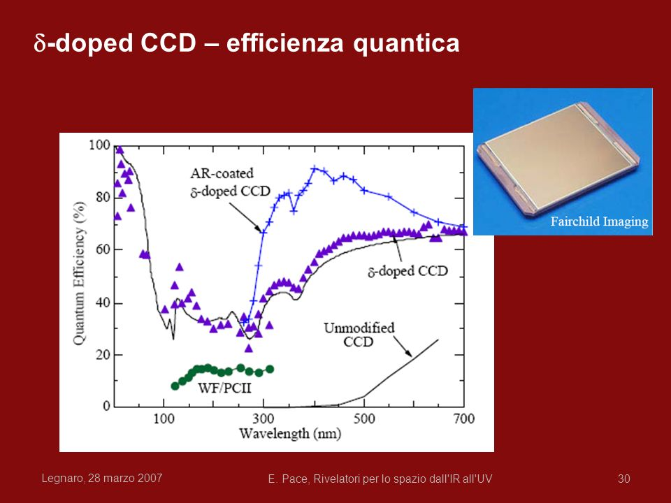 d-doped CCD – efficienza quantica
