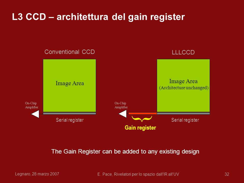 { L3 CCD – architettura del gain register Conventional CCD LLLCCD
