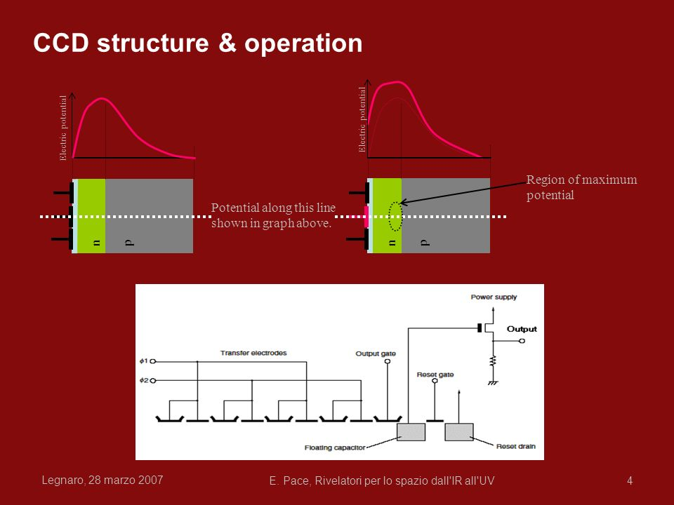 CCD structure & operation