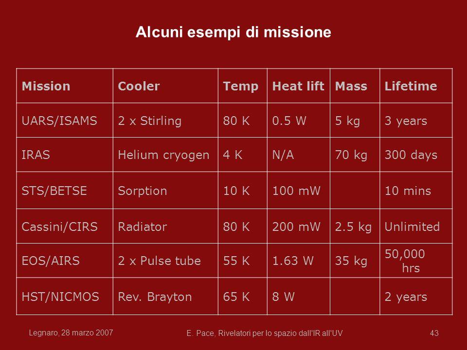 Alcuni esempi di missione
