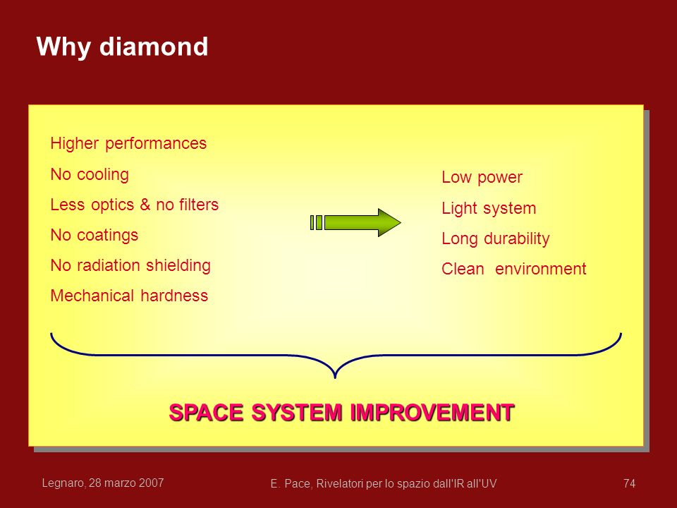 SPACE SYSTEM IMPROVEMENT