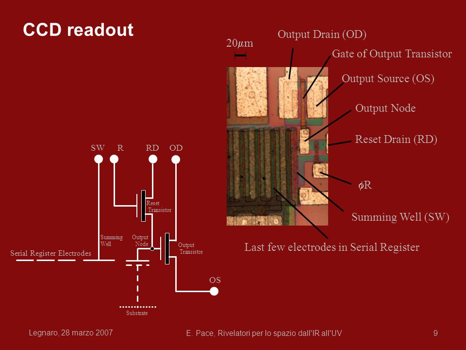 CCD readout Output Drain (OD) 20mm Gate of Output Transistor