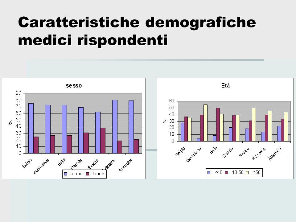 Caratteristiche demografiche medici rispondenti