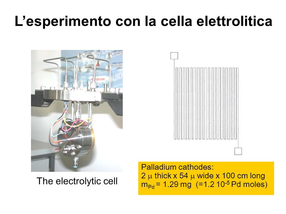 L'esperimento con la cella elettrolitica