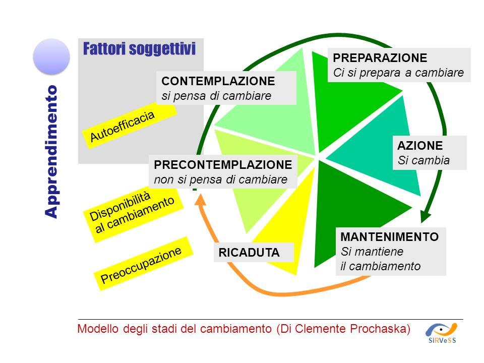 Modello degli stadi del cambiamento (Di Clemente Prochaska)