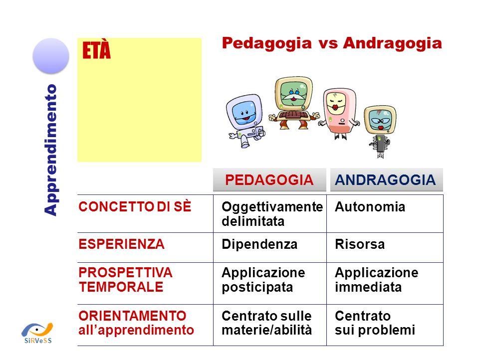 ETÀ Pedagogia vs Andragogia Apprendimento PEDAGOGIA ANDRAGOGIA