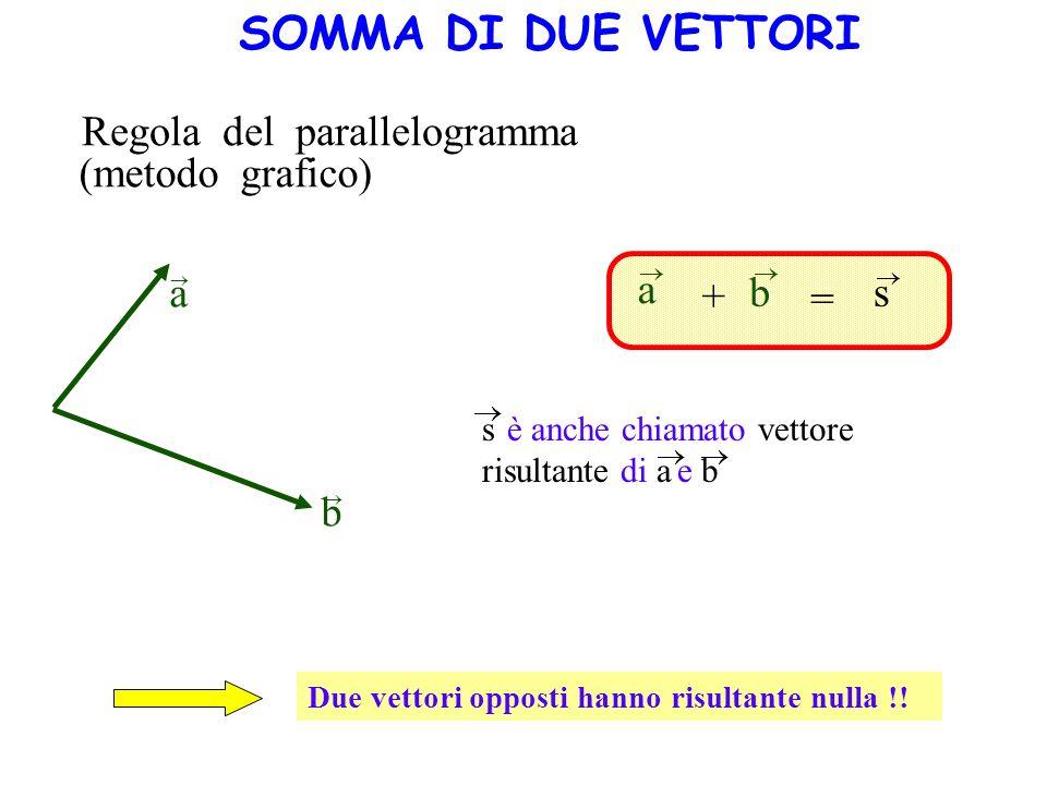 SOMMA DI DUE VETTORI Regola del parallelogramma (metodo grafico) a a +
