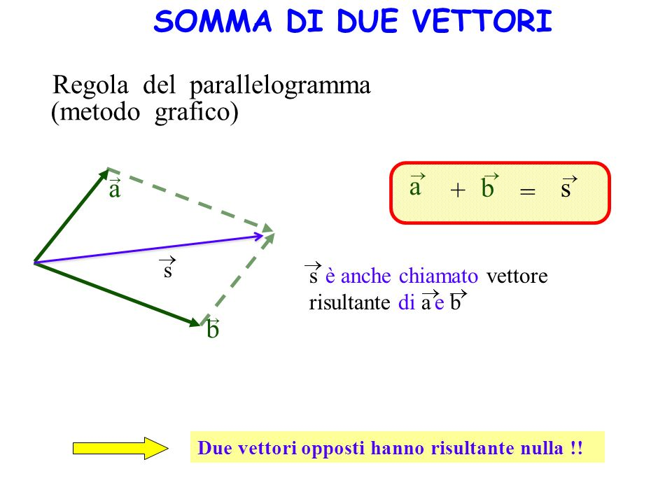 SOMMA DI DUE VETTORI Regola del parallelogramma (metodo grafico) a a b
