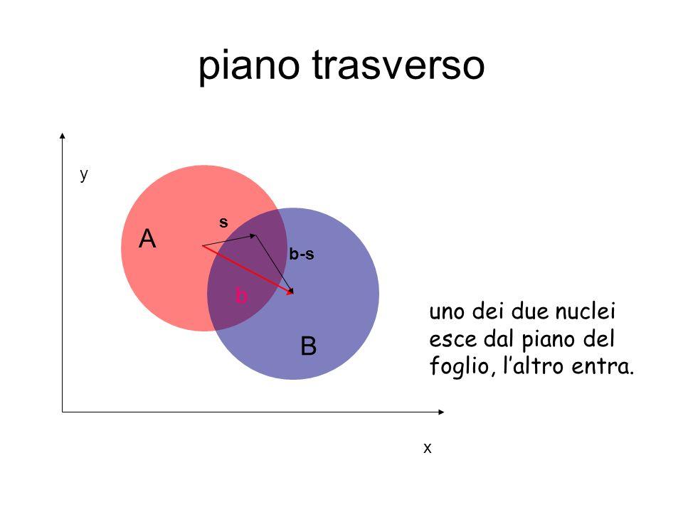 piano trasverso y s A b-s b uno dei due nuclei esce dal piano del foglio, l'altro entra. B x
