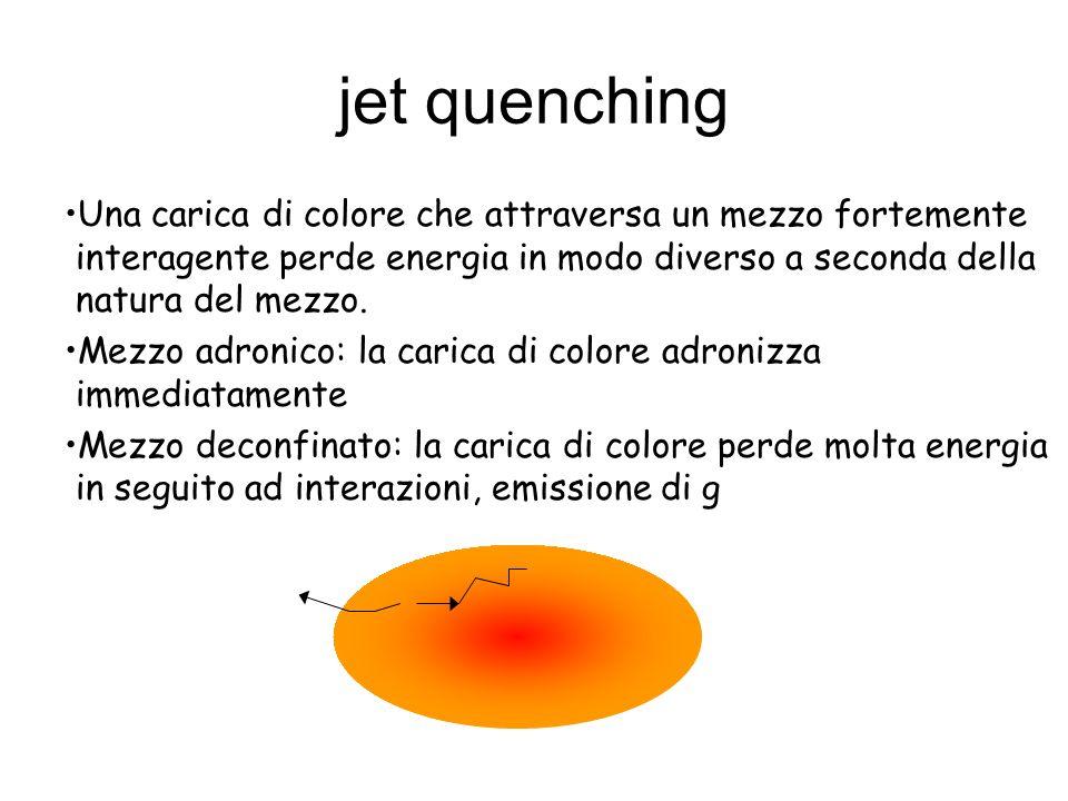 jet quenchingUna carica di colore che attraversa un mezzo fortemente interagente perde energia in modo diverso a seconda della natura del mezzo.