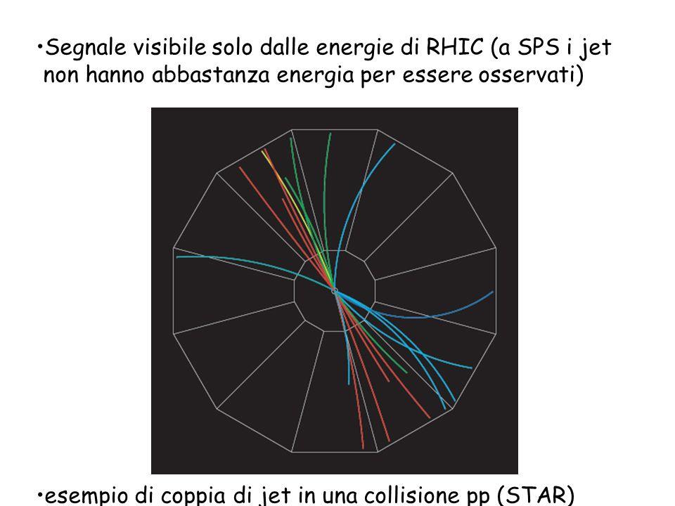 Segnale visibile solo dalle energie di RHIC (a SPS i jet non hanno abbastanza energia per essere osservati)