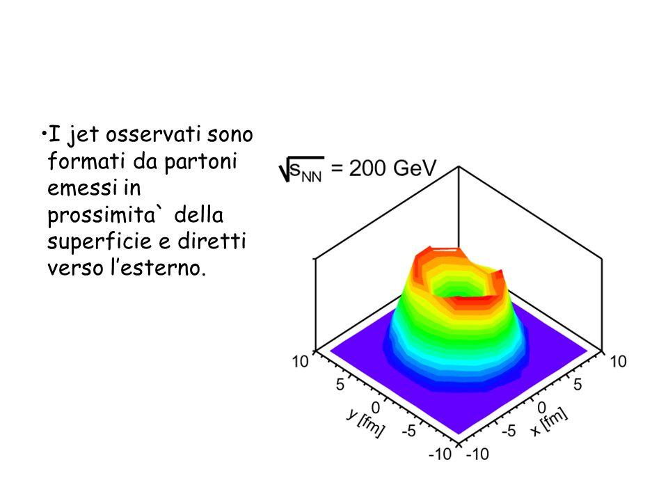I jet osservati sono formati da partoni emessi in prossimita` della superficie e diretti verso l'esterno.