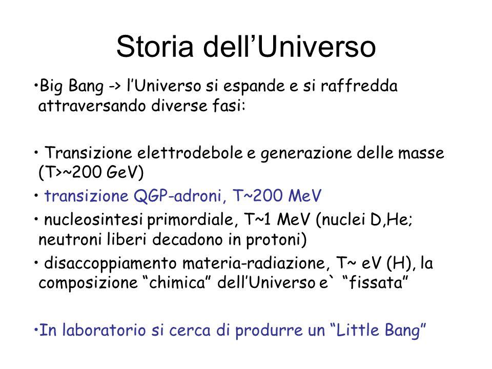 Storia dell'UniversoBig Bang -> l'Universo si espande e si raffredda attraversando diverse fasi: