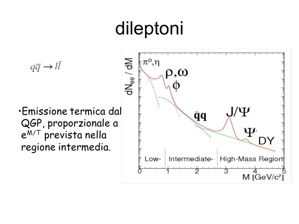 dileptoni Emissione termica dal QGP, proporzionale a eM/T prevista nella regione intermedia.