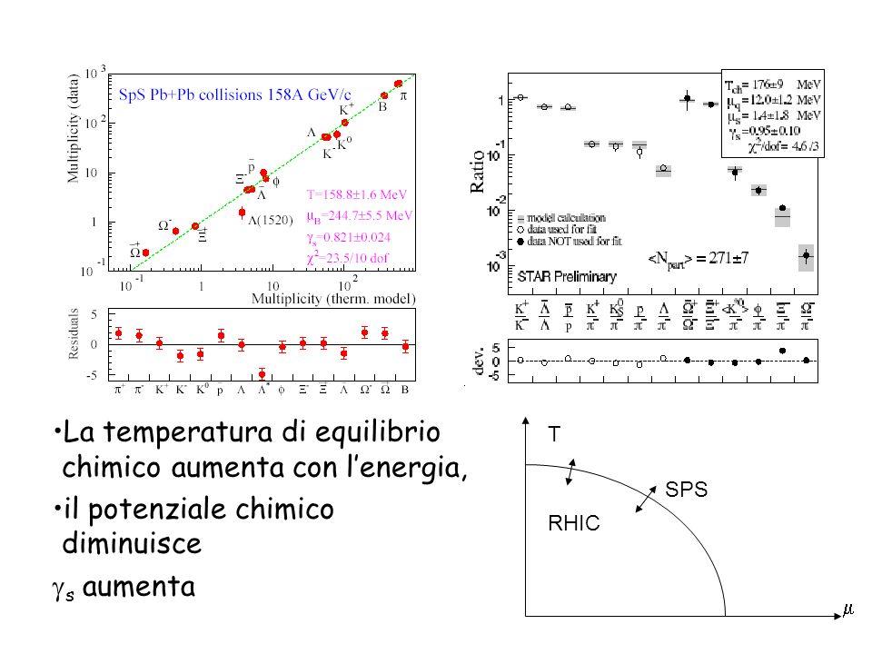 La temperatura di equilibrio chimico aumenta con l'energia,