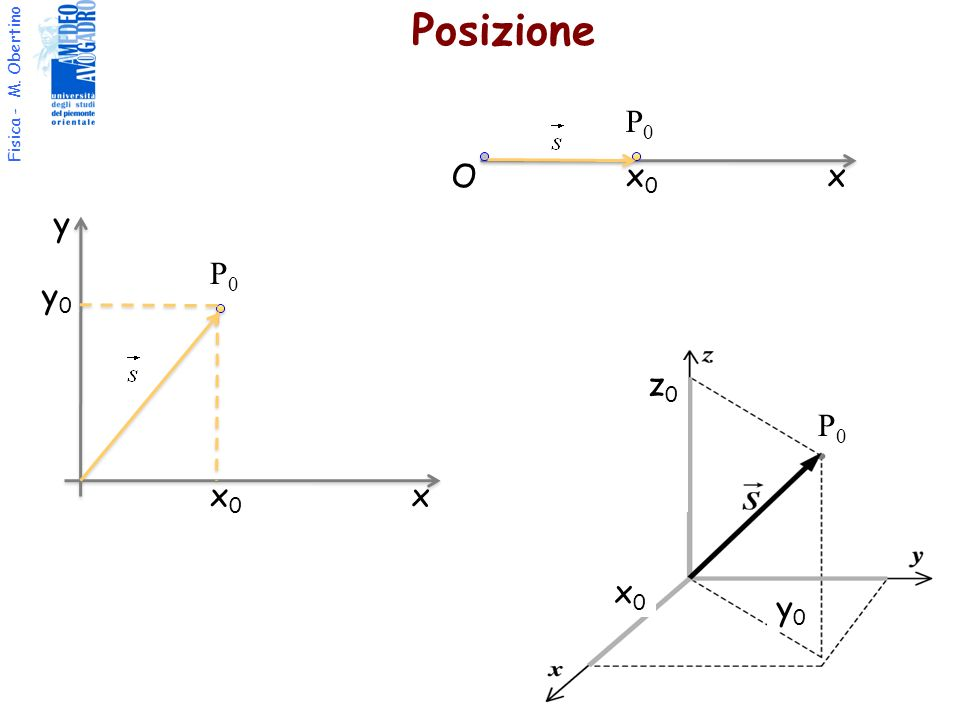 Posizione P0 O x0 x y P0 y0 z0 P0 x0 x x0 y0
