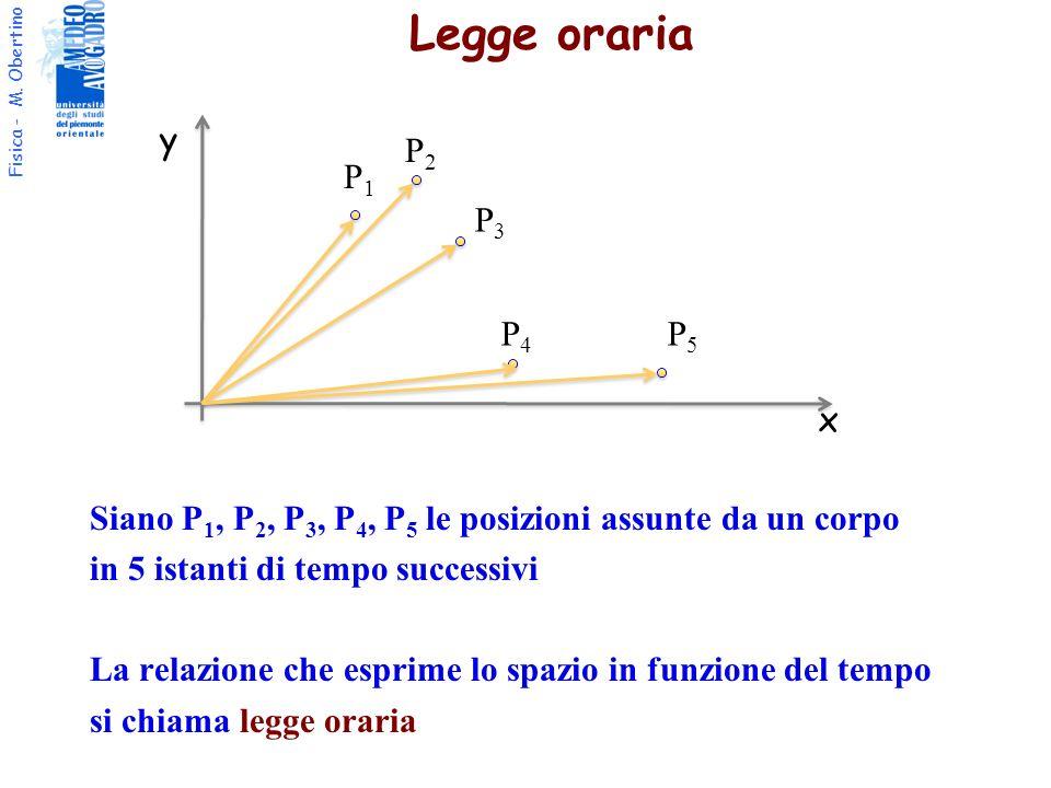 Legge oraria y. P2. P1. P3.