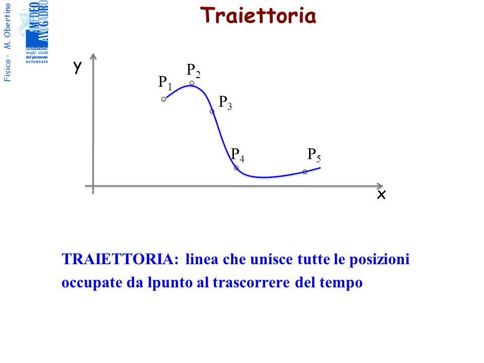 Traiettoriay. P2. P1. P3. P4. P5. TRAIETTORIA: linea che unisce tutte le posizioni occupate da lpunto al trascorrere del tempo