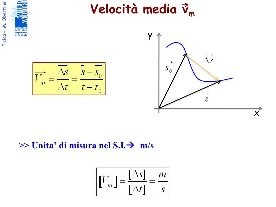 Velocità media vm y x >> Unita' di misura nel S.I. m/s