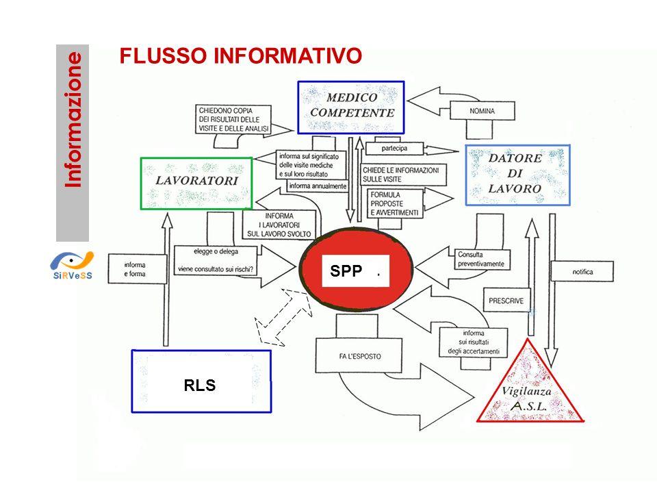 FLUSSO INFORMATIVO Informazione SPP RLS