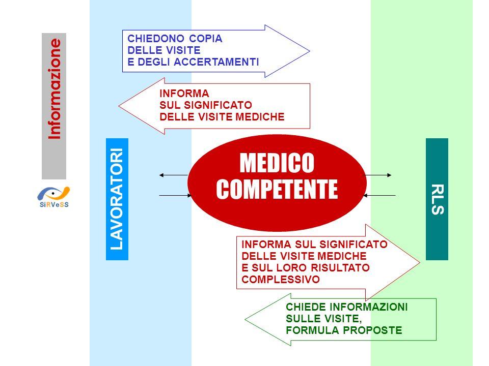 MEDICO COMPETENTE Informazione LAVORATORI RLS CHIEDONO COPIA
