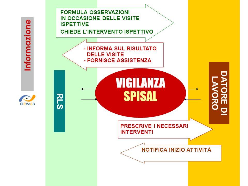 VIGILANZA SPISAL Informazione DATORE DI LAVORO RLS