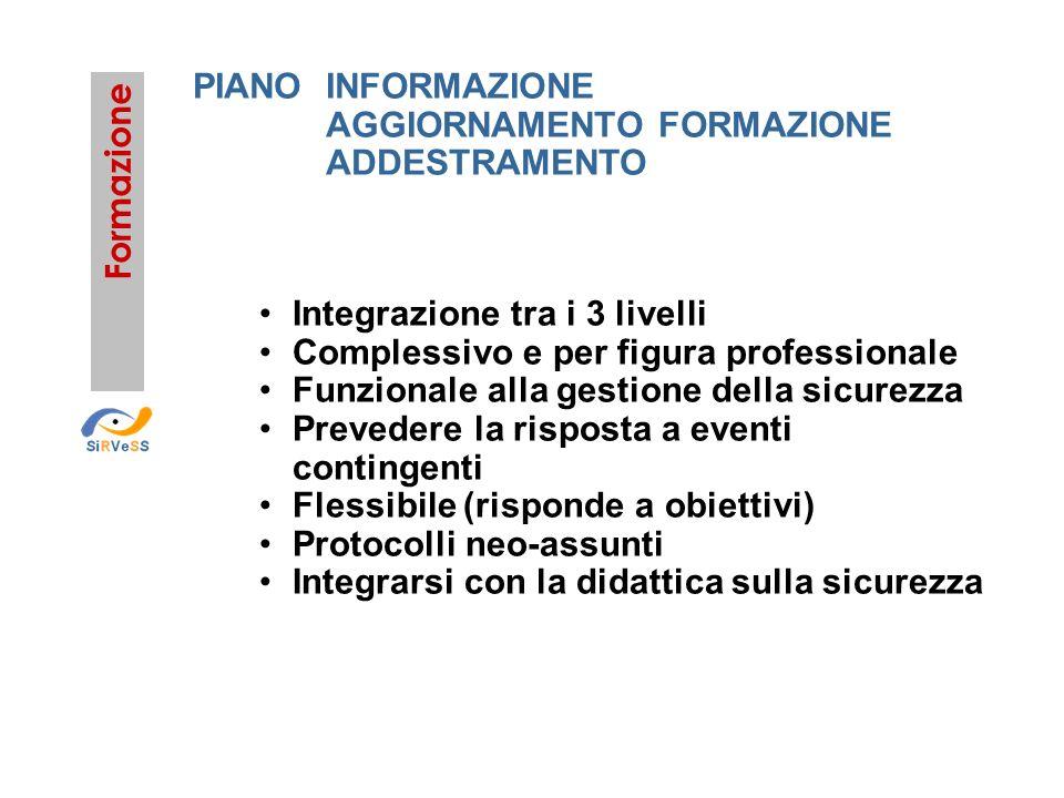 PIANO INFORMAZIONE AGGIORNAMENTO FORMAZIONE. ADDESTRAMENTO. Formazione. Integrazione tra i 3 livelli.