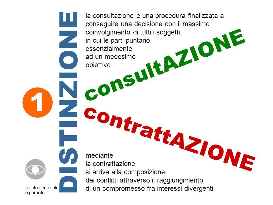 1. Distinzione fra consultAZIONE e contrattAZIONE