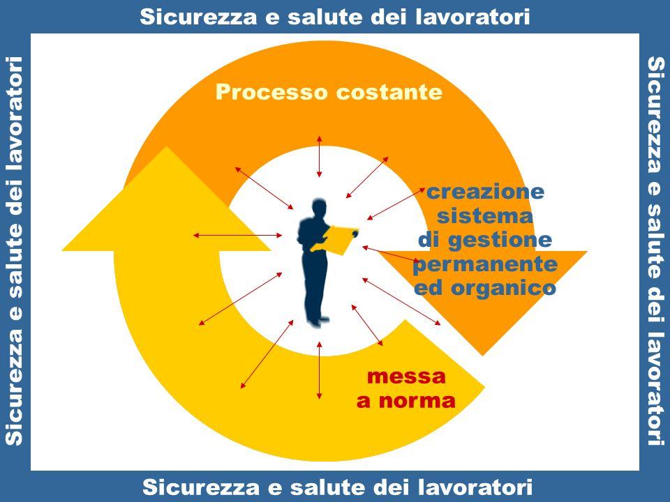 Sicurezza e salute: Processo costante – Sistema di gestione