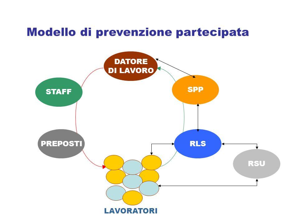 Modello di prevenzione partecipata