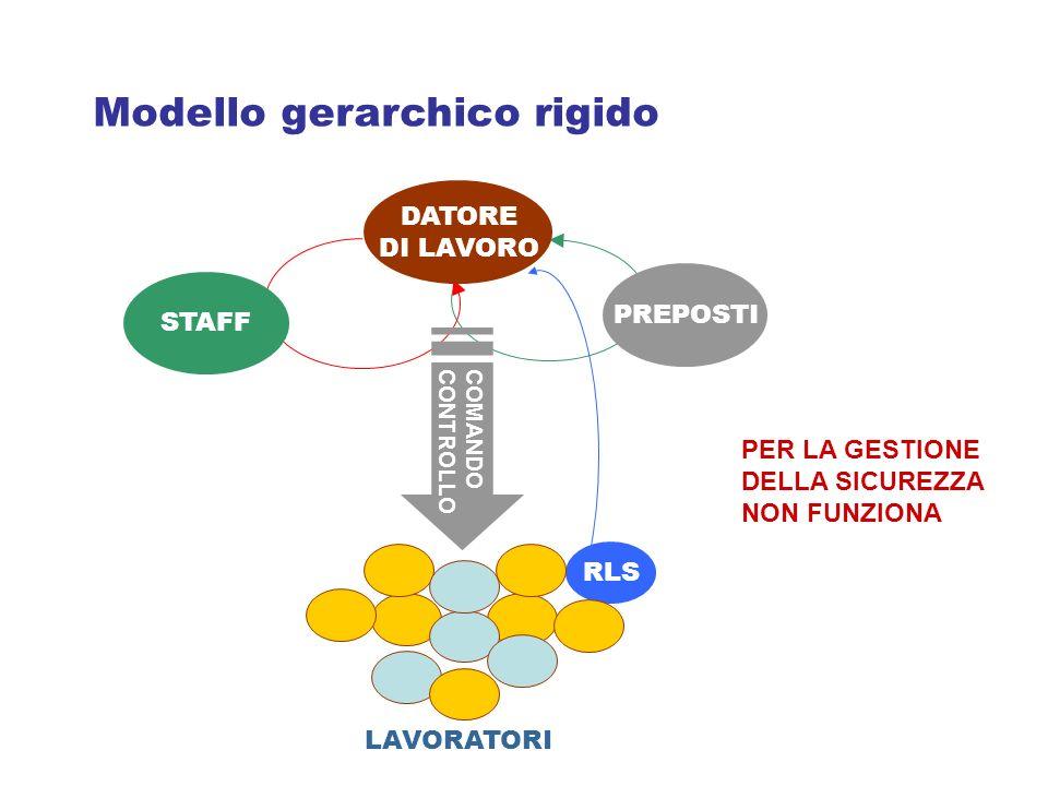 Modello gerarchico rigido