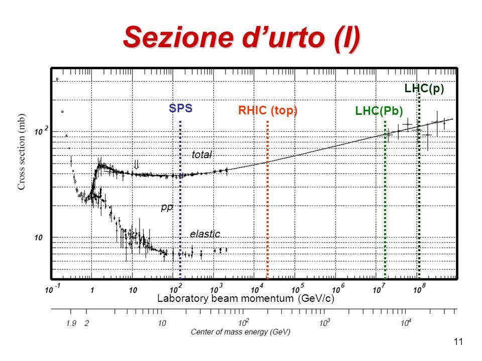 Sezione d'urto (I) LHC(p) SPS RHIC (top) LHC(Pb)