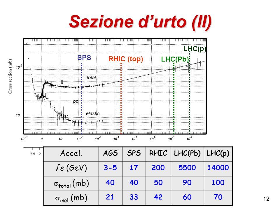 Sezione d'urto (II) Accel. √s (GeV) stotal (mb) sinel (mb) SPS