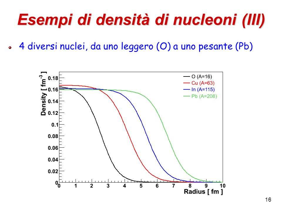 Esempi di densità di nucleoni (III)