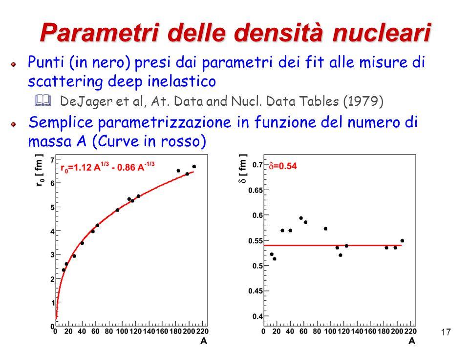 Parametri delle densità nucleari
