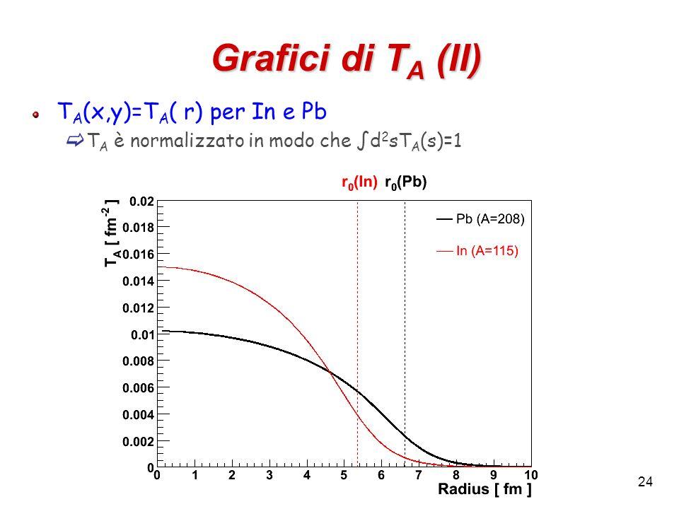 Grafici di TA (II) TA(x,y)=TA( r) per In e Pb