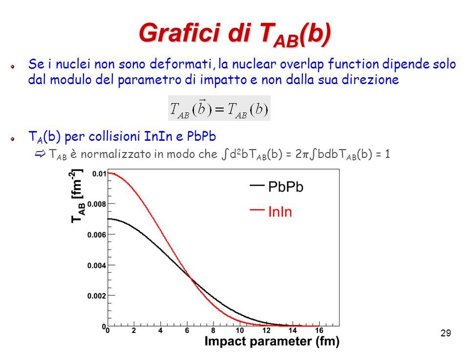 Grafici di TAB(b)