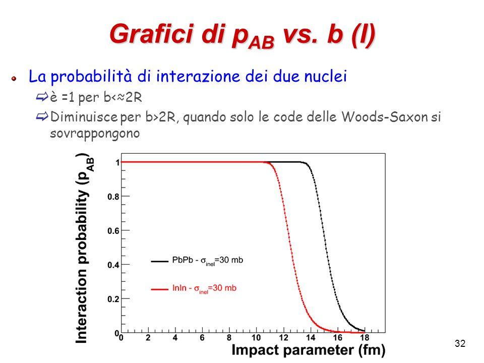 Grafici di pAB vs. b (I) La probabilità di interazione dei due nuclei