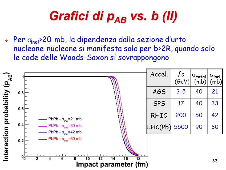 Grafici di pAB vs. b (II)