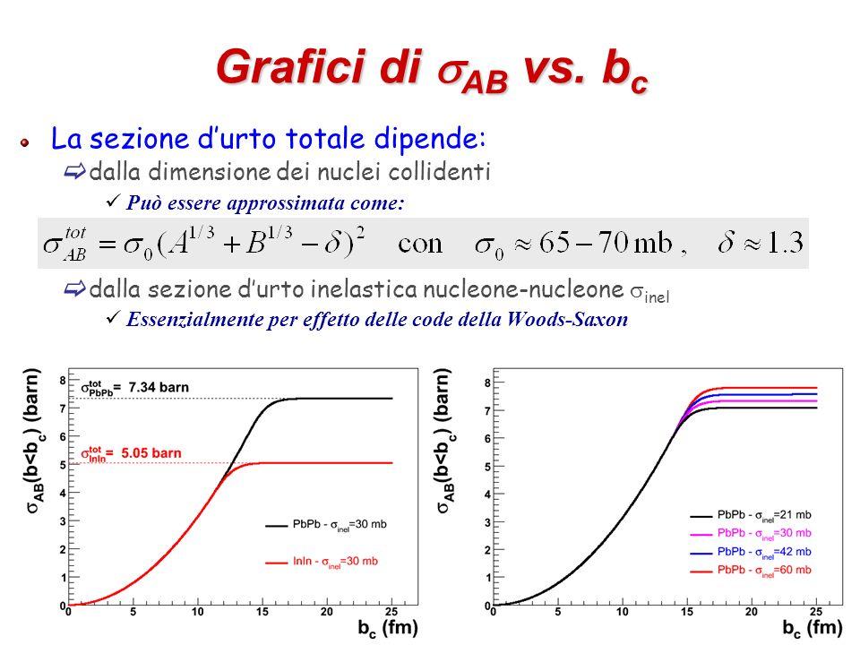 Grafici di sAB vs. bc La sezione d'urto totale dipende: