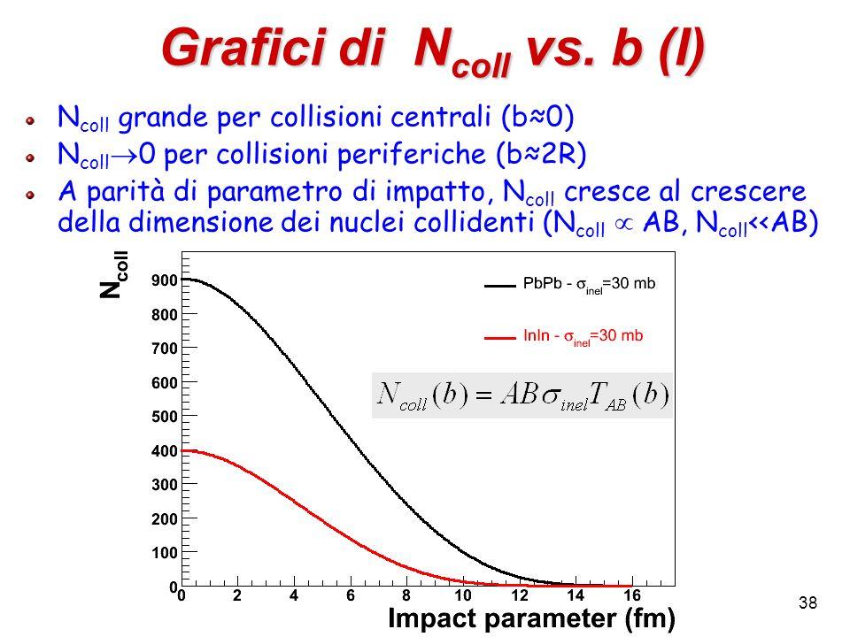 Grafici di Ncoll vs. b (I)