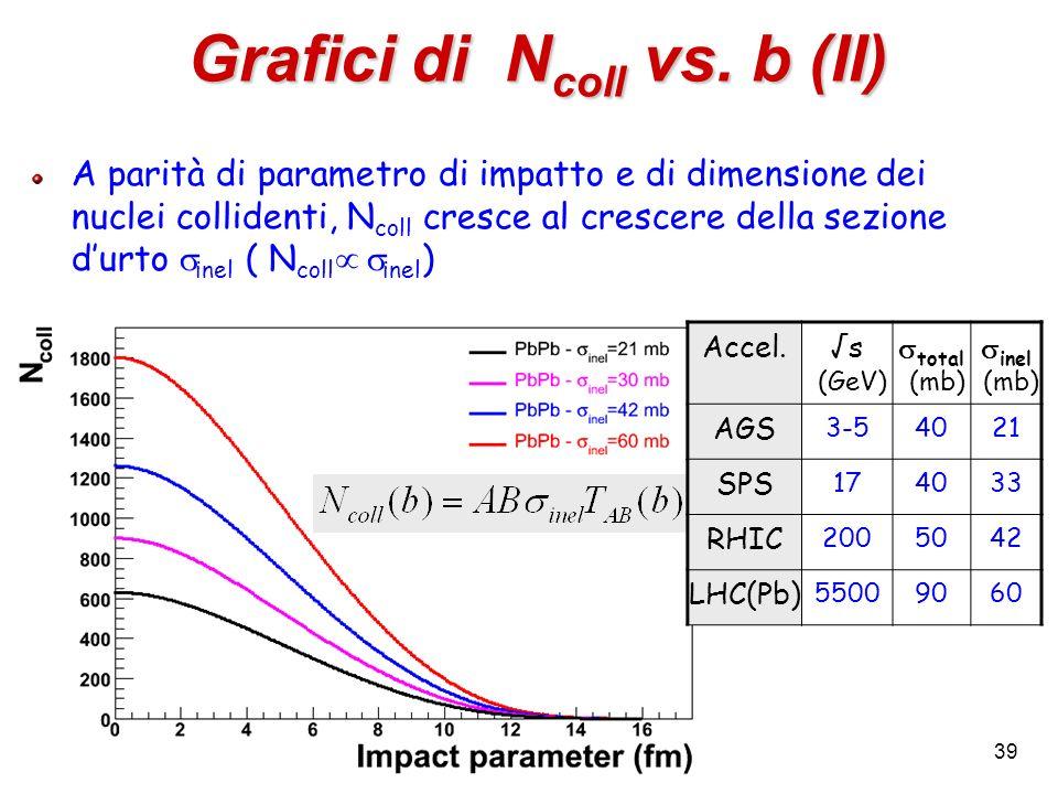 Grafici di Ncoll vs. b (II)