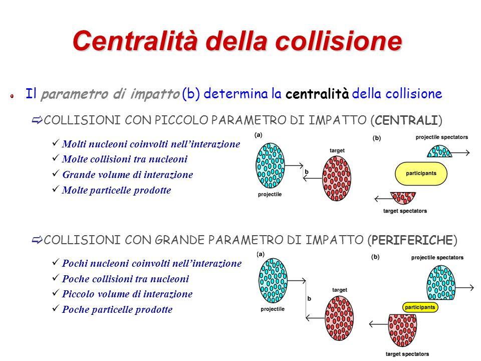 Centralità della collisione