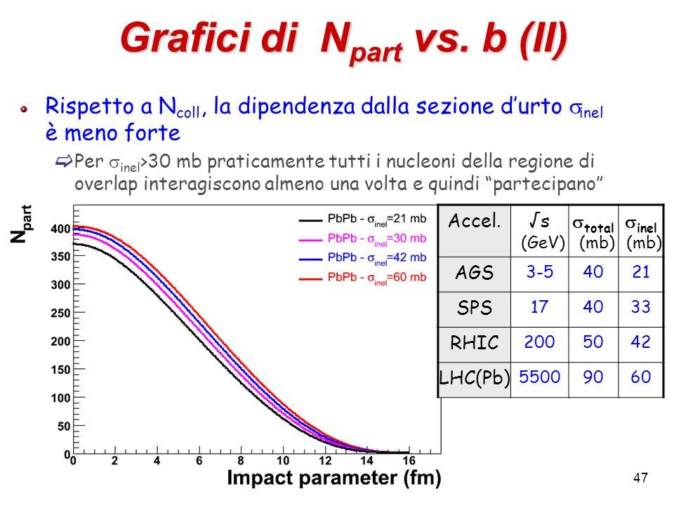 Grafici di Npart vs. b (II)